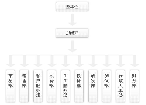 武汉网站建设 视频点播系统 lims实验室信息管理系统